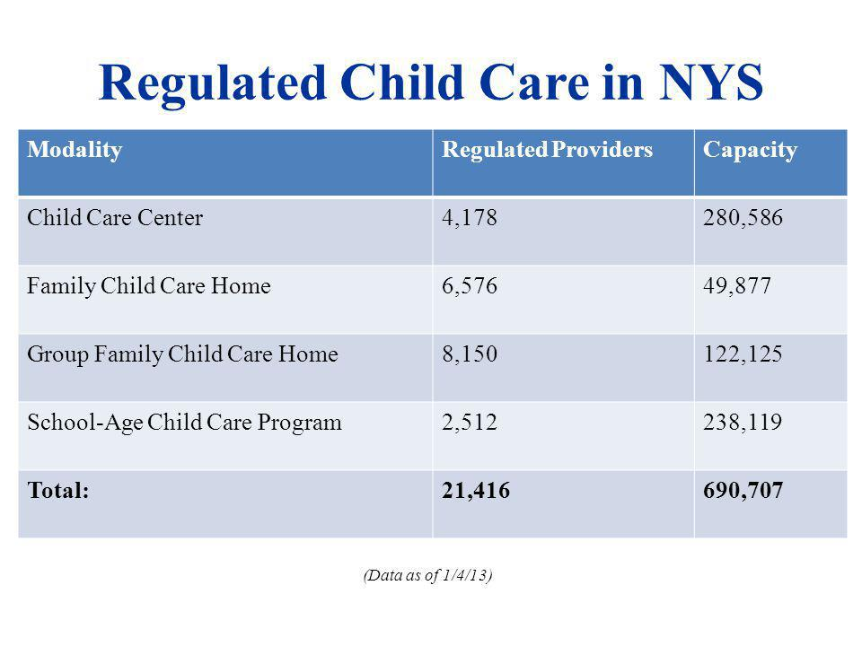 TARGET: Legally Exempt Providers 90% OF CHILD CARE FRAUD DETECTED IN ALBANY COUNTY IS IN THE LEGALLY EXEMPT POPULATION