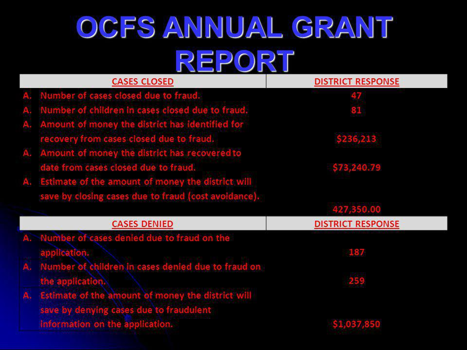 OCFS ANNUAL GRANT REPORT CASES CLOSEDDISTRICT RESPONSE A.Number of cases closed due to fraud. 47 A.Number of children in cases closed due to fraud. 81