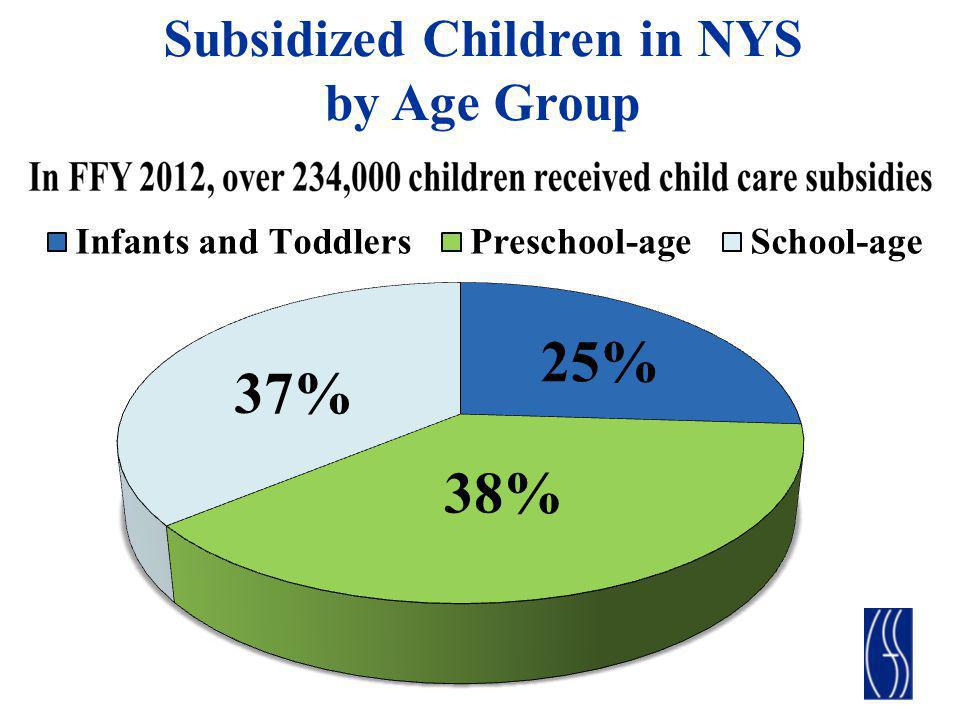 Subsidized Children in NYS by Age Group