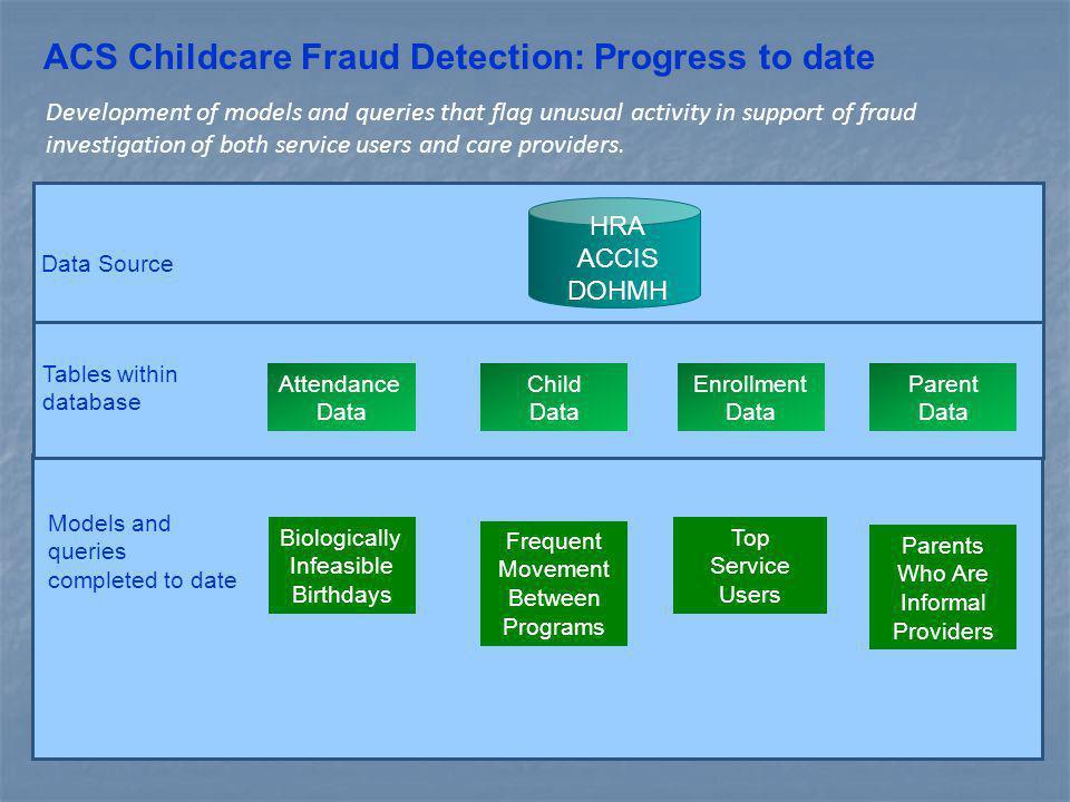 HRA ACCIS DOHMH Attendance Data Child Data Enrollment Data Parent Data Biologically Infeasible Birthdays Frequent Movement Between Programs Top Servic