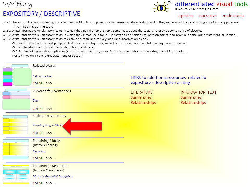 Writing EXPOSITORY / DESCRIPTIVE differentiated visual tools TM © MakesSenseStrategies.com. W.K.2 Use a combination of drawing, dictating, and writing