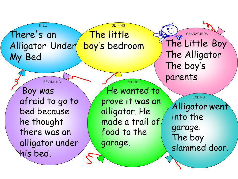 TITLE CHARACTERS BEGINNING SETTING MIDDLE There's an Alligator Under My Bed The little boys bedroom The Little Boy The Alligator The boys parents Boy