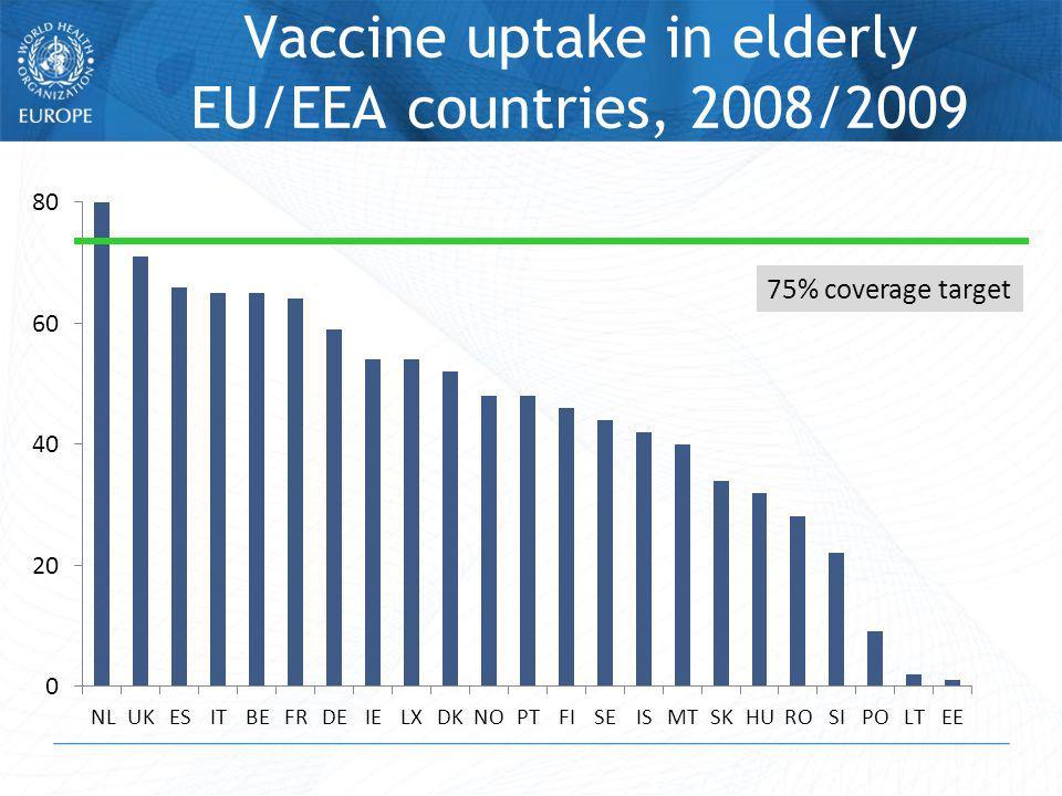 Vaccine uptake in elderly EU/EEA countries, 2008/2009 75% coverage target