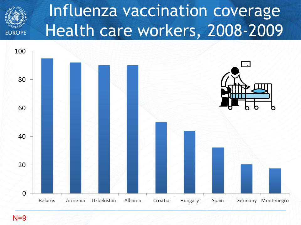 Influenza vaccination coverage Health care workers, 2008-2009 N=9