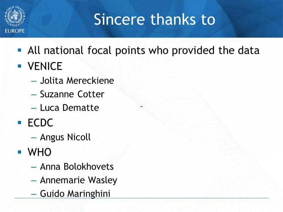 Sincere thanks to All national focal points who provided the data VENICE – Jolita Mereckiene – Suzanne Cotter – Luca Dematte ECDC – Angus Nicoll WHO – Anna Bolokhovets – Annemarie Wasley – Guido Maringhini --