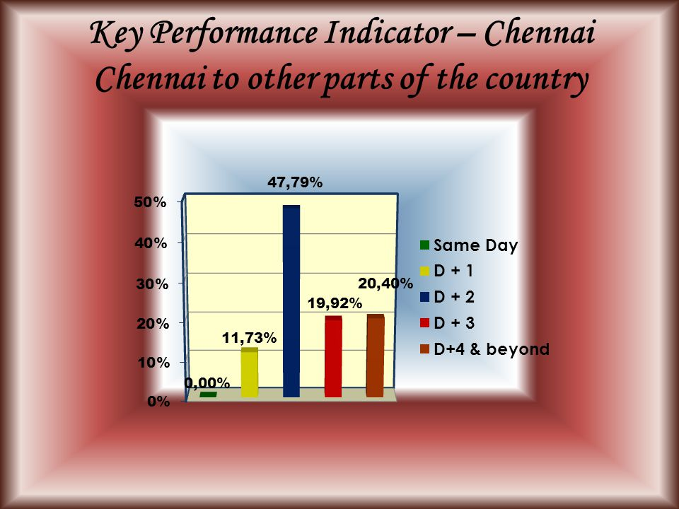 Key Performance Indicator – Chennai Chennai to other parts of the country