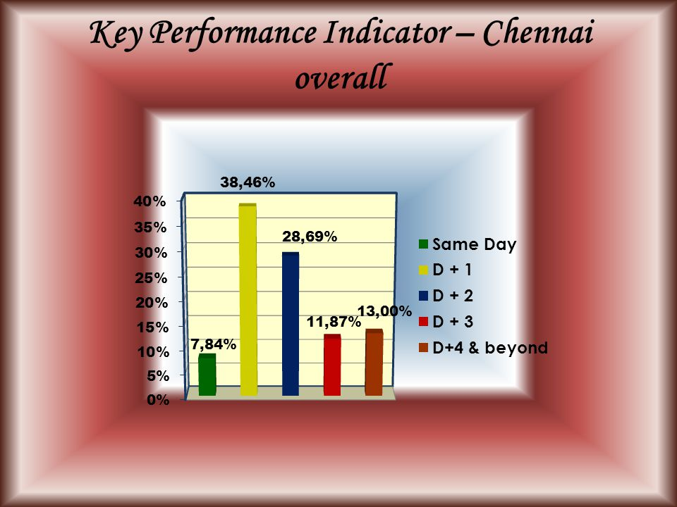 Key Performance Indicator – Chennai overall