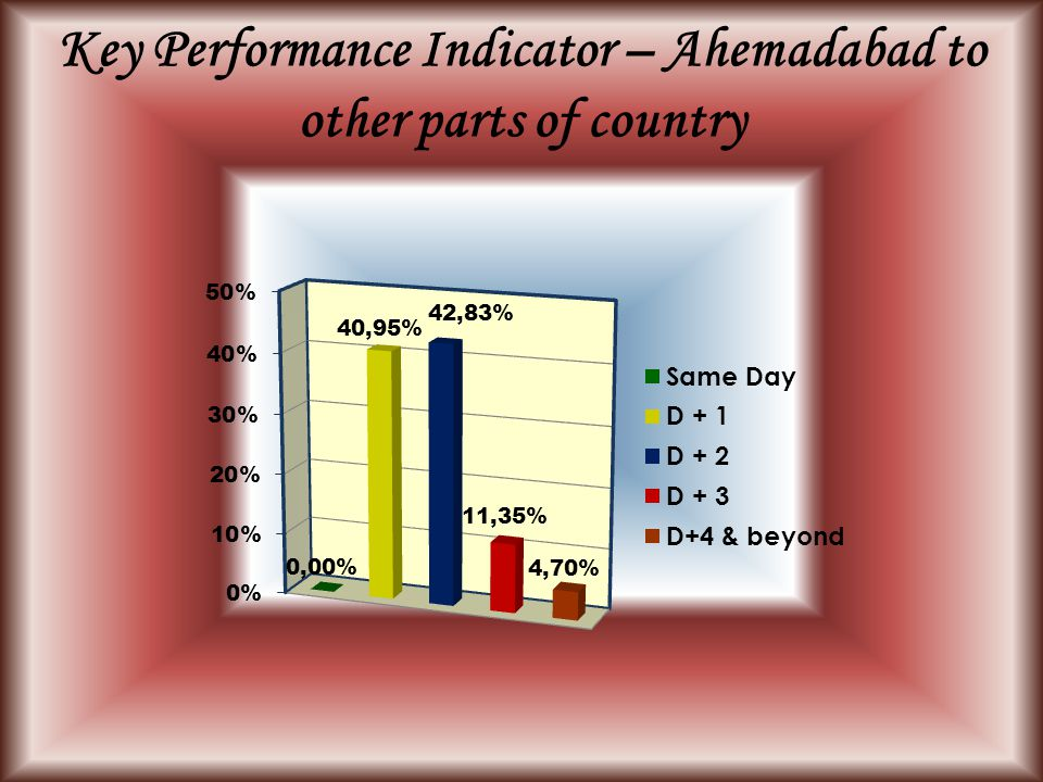 Key Performance Indicator – Ahemadabad to other parts of country