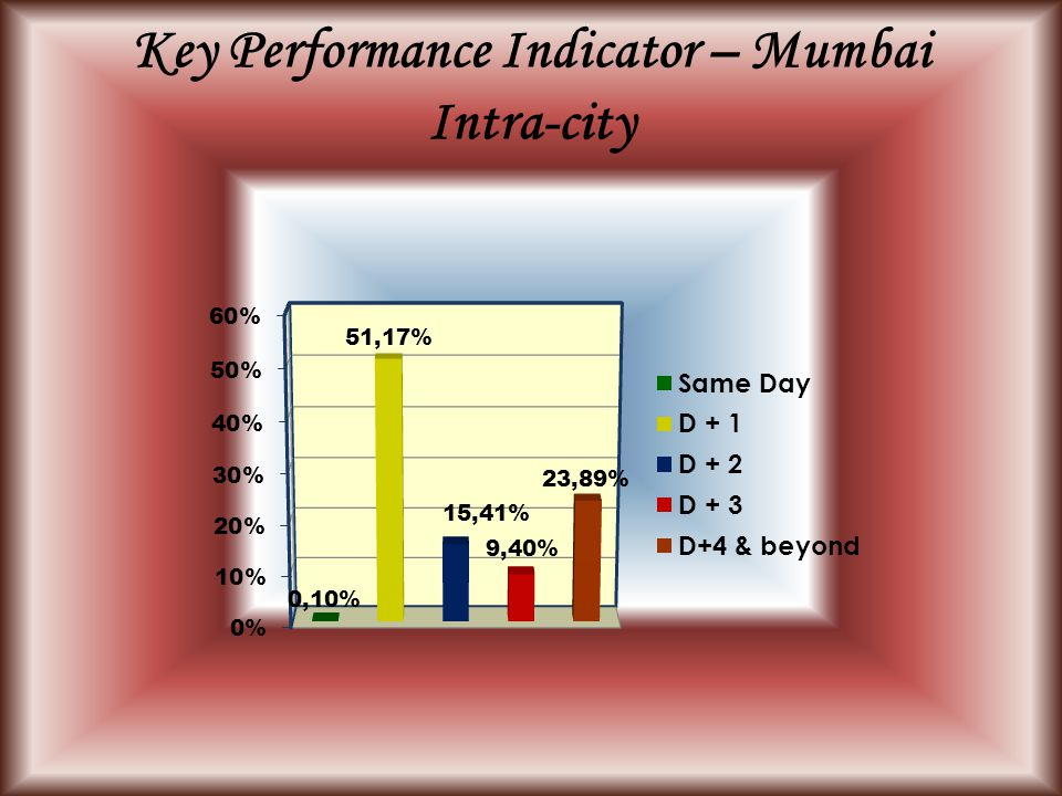 Key Performance Indicator – Mumbai Intra-city