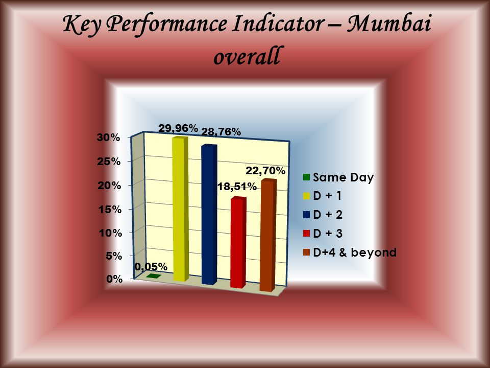 Key Performance Indicator – Mumbai overall