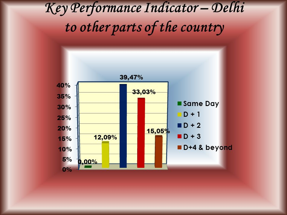 Key Performance Indicator – Delhi to other parts of the country