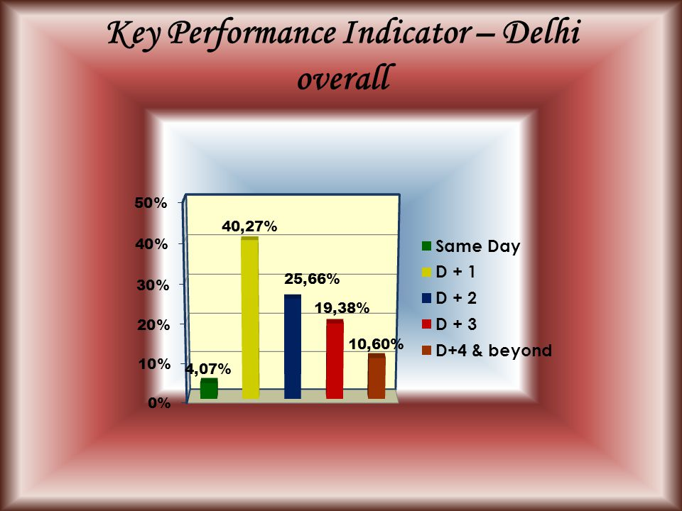 Key Performance Indicator – Delhi overall