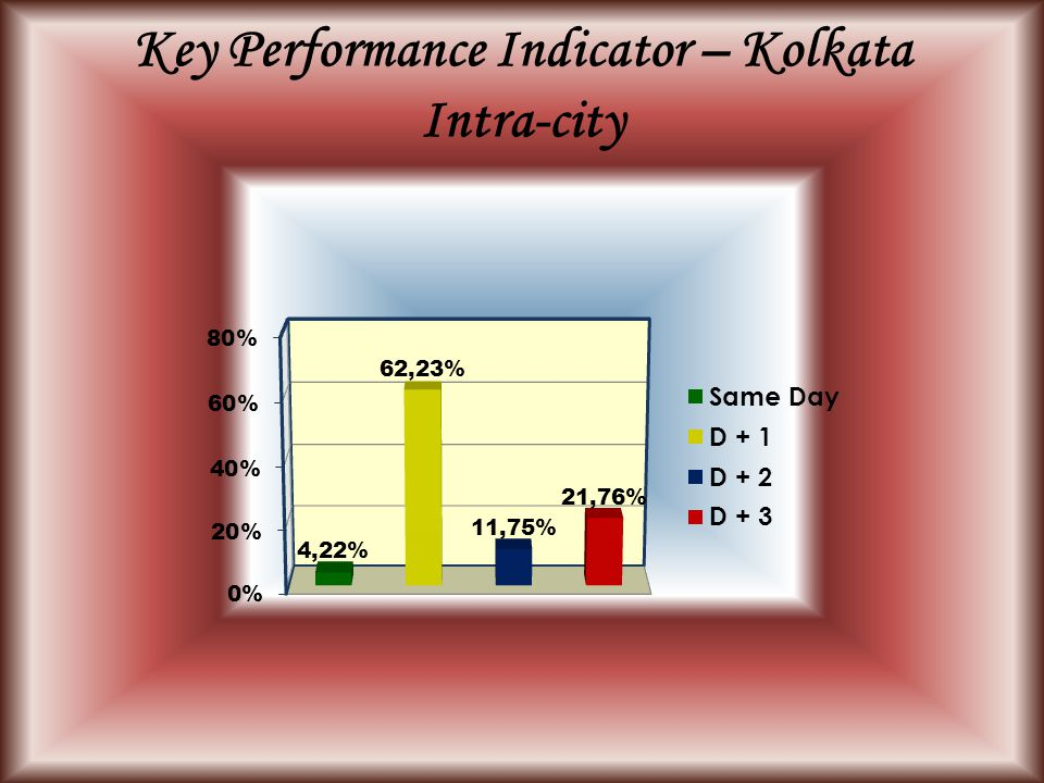 Key Performance Indicator – Kolkata Intra-city