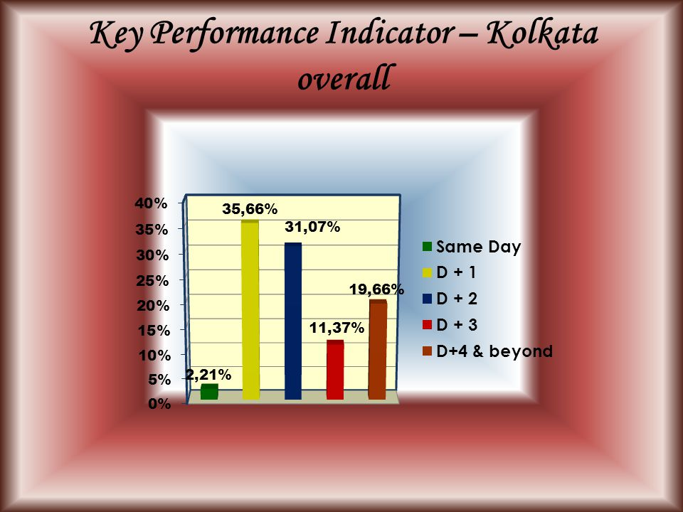 Key Performance Indicator – Kolkata overall