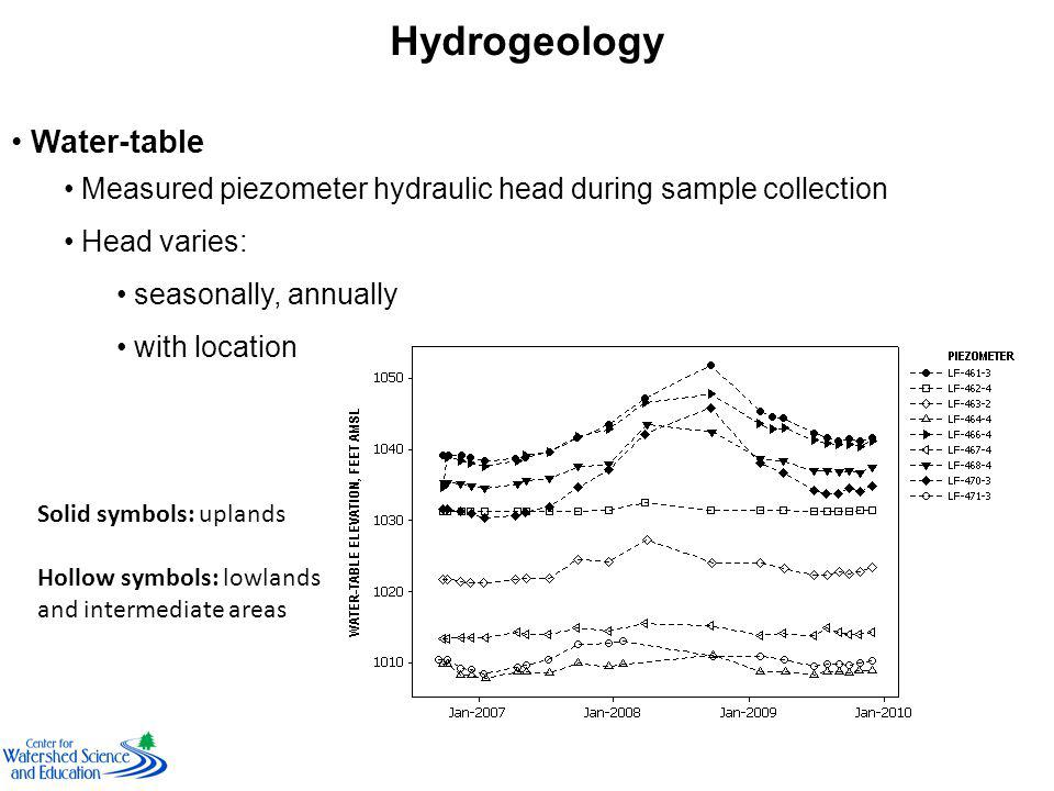 Hydrogeology Water-table Measured piezometer hydraulic head during sample collection Head varies: seasonally, annually with location Solid symbols: uplands Hollow symbols: lowlands and intermediate areas