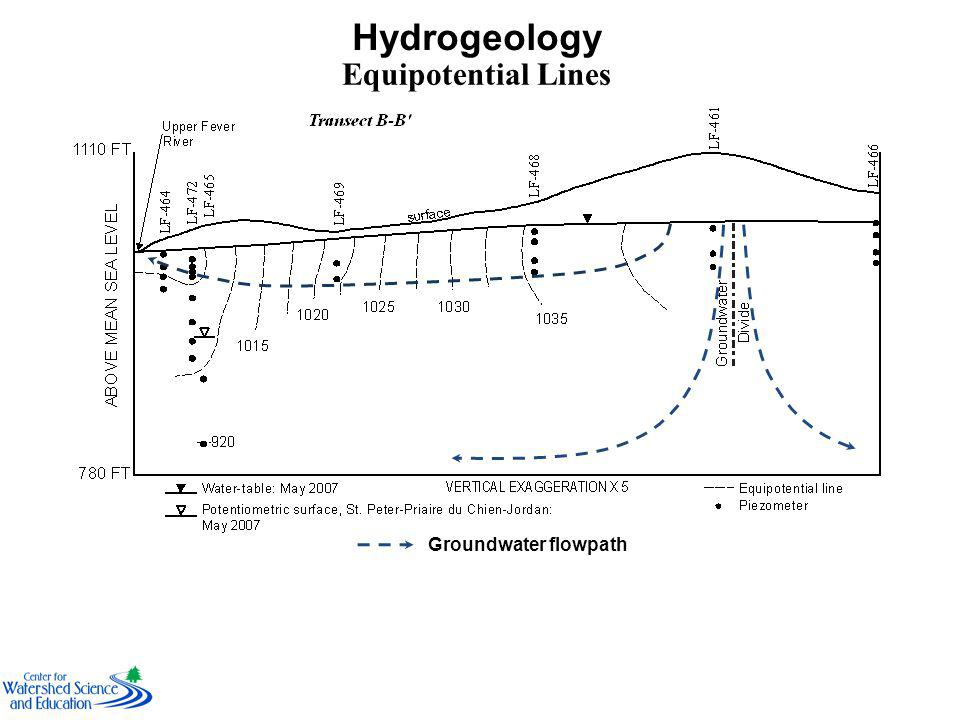 Hydrogeology Equipotential Lines Groundwater flowpath