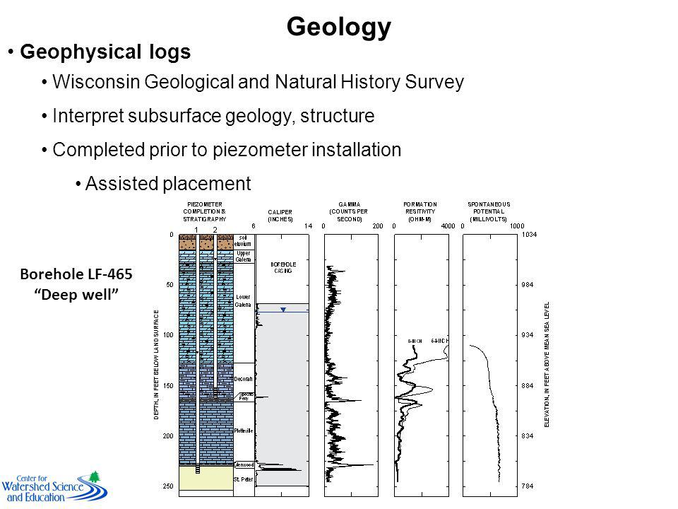 Geology Geophysical logs Wisconsin Geological and Natural History Survey Interpret subsurface geology, structure Completed prior to piezometer installation Assisted placement Borehole LF-465 Deep well