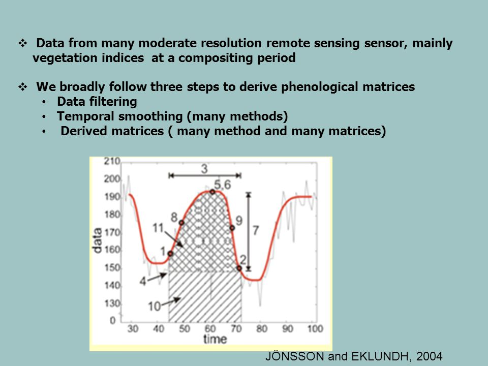 Data from many moderate resolution remote sensing sensor, mainly vegetation indices at a compositing period We broadly follow three steps to derive phenological matrices Data filtering Temporal smoothing (many methods) Derived matrices ( many method and many matrices) JÖNSSON and EKLUNDH, 2004