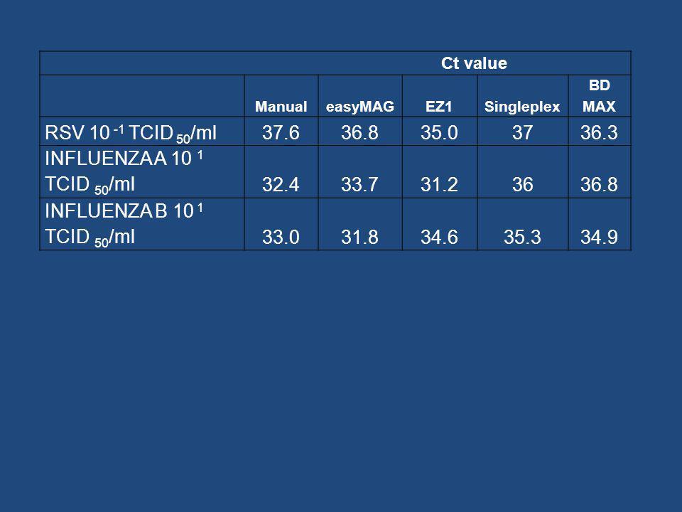 Ct value ManualeasyMAGEZ1Singleplex BD MAX RSV 10 -1 TCID 50 /ml37.636.835.03736.3 INFLUENZA A 10 1 TCID 50 /ml32.433.731.23636.8 INFLUENZA B 10 1 TCI
