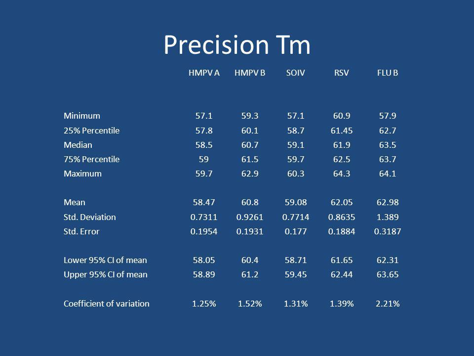 Precision Tm HMPV AHMPV BSOIVRSVFLU B Minimum57.159.357.160.957.9 25% Percentile57.860.158.761.4562.7 Median58.560.759.161.963.5 75% Percentile5961.55