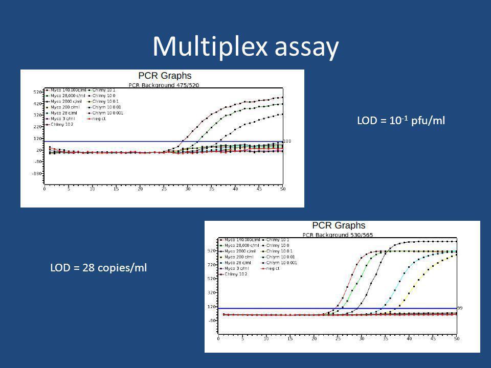 Multiplex assay LOD = 10 -1 pfu/ml LOD = 28 copies/ml