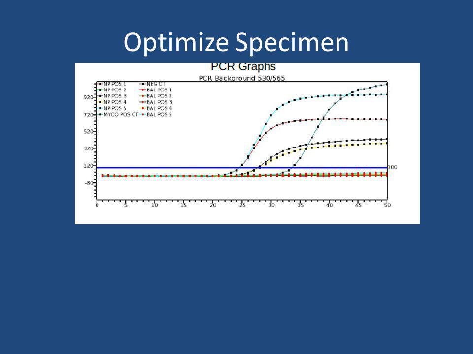 Optimize Specimen