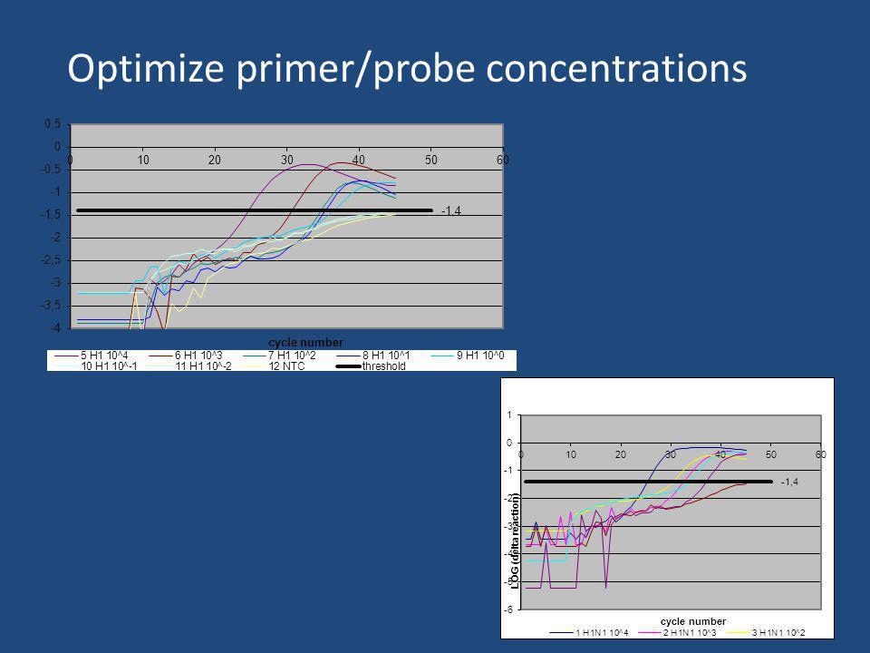 Optimize primer/probe concentrations