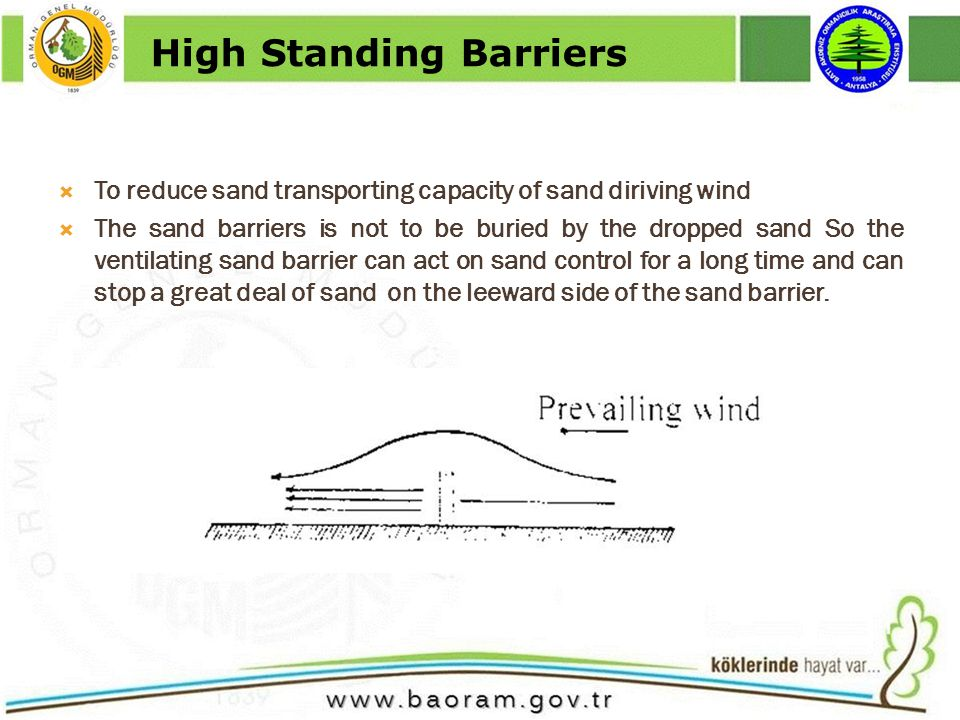 To reduce sand transporting capacity of sand diriving wind The sand barriers is not to be buried by the dropped sand So the ventilating sand barrier can act on sand control for a long time and can stop a great deal of sand on the leeward side of the sand barrier.