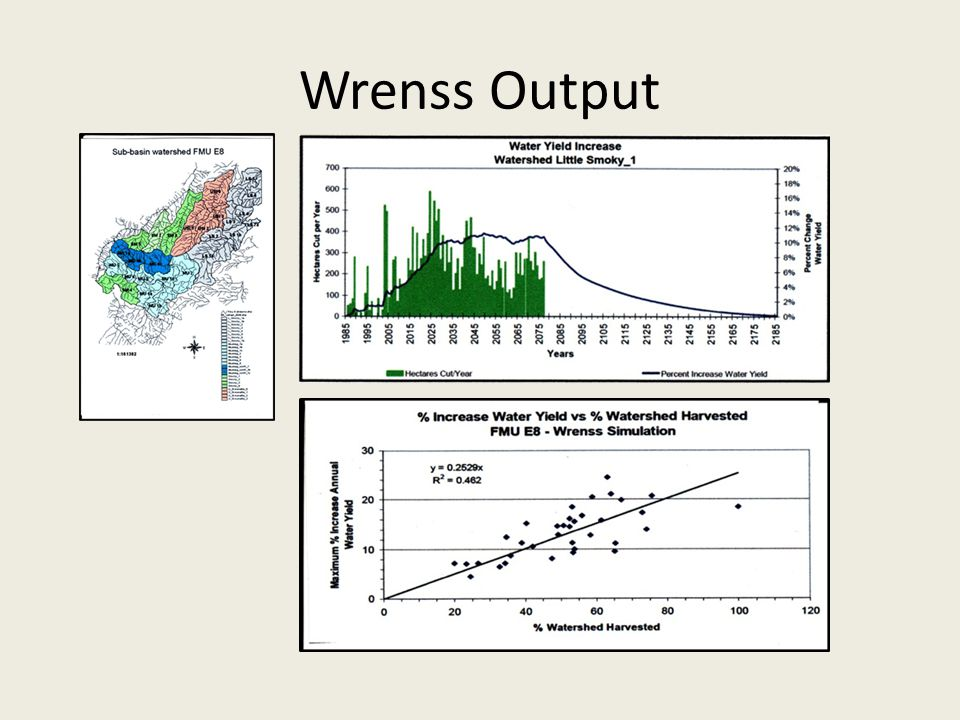 Wrenss Output