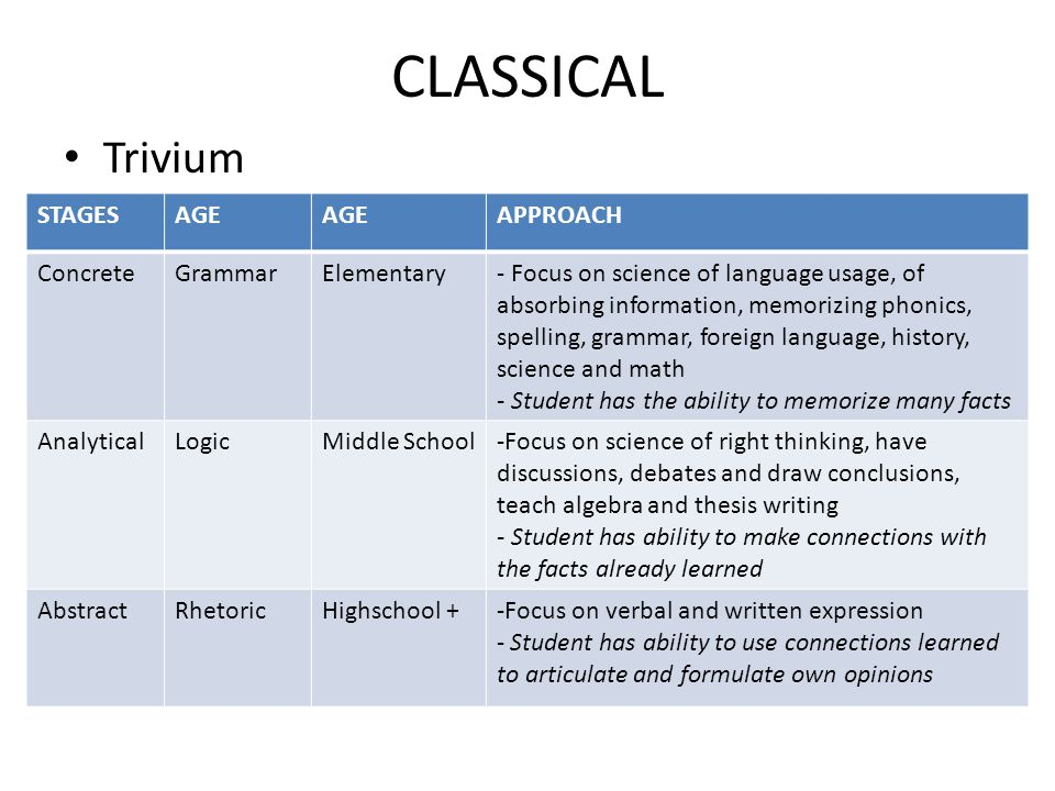 CLASSICAL Trivium STAGESAGE APPROACH ConcreteGrammarElementary- Focus on science of language usage, of absorbing information, memorizing phonics, spelling, grammar, foreign language, history, science and math - Student has the ability to memorize many facts AnalyticalLogicMiddle School-Focus on science of right thinking, have discussions, debates and draw conclusions, teach algebra and thesis writing - Student has ability to make connections with the facts already learned AbstractRhetoricHighschool +-Focus on verbal and written expression - Student has ability to use connections learned to articulate and formulate own opinions