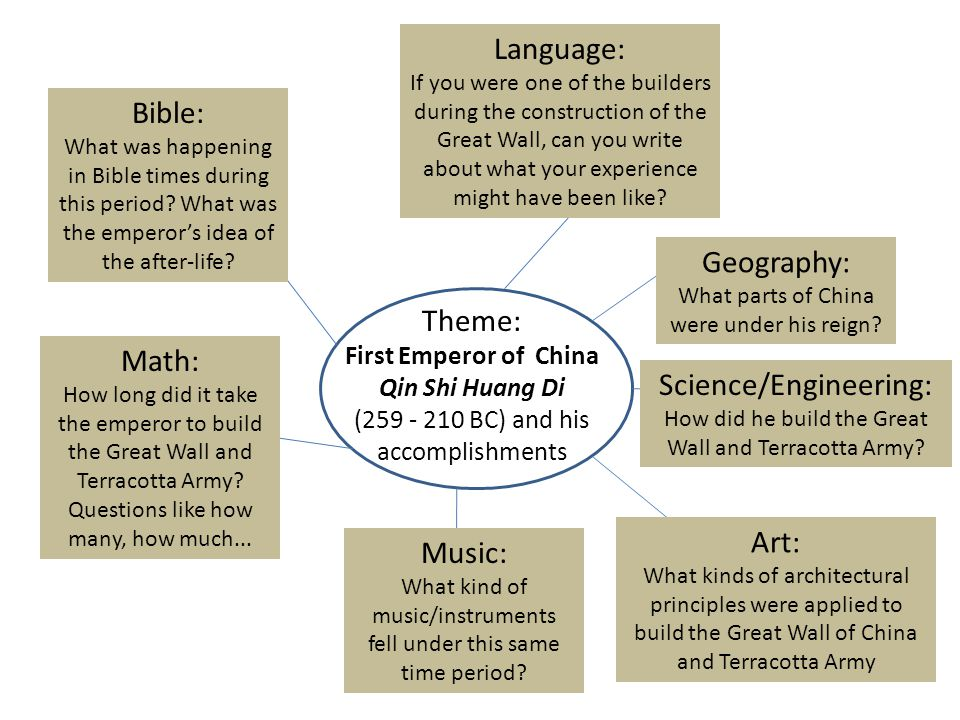 Theme: First Emperor of China Qin Shi Huang Di (259 - 210 BC) and his accomplishments Science/Engineering: How did he build the Great Wall and Terracotta Army.