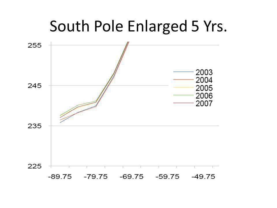 South Pole Enlarged 5 Yrs.