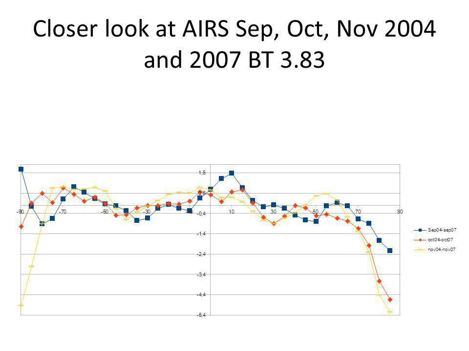 Closer look at AIRS Sep, Oct, Nov 2004 and 2007 BT 3.83