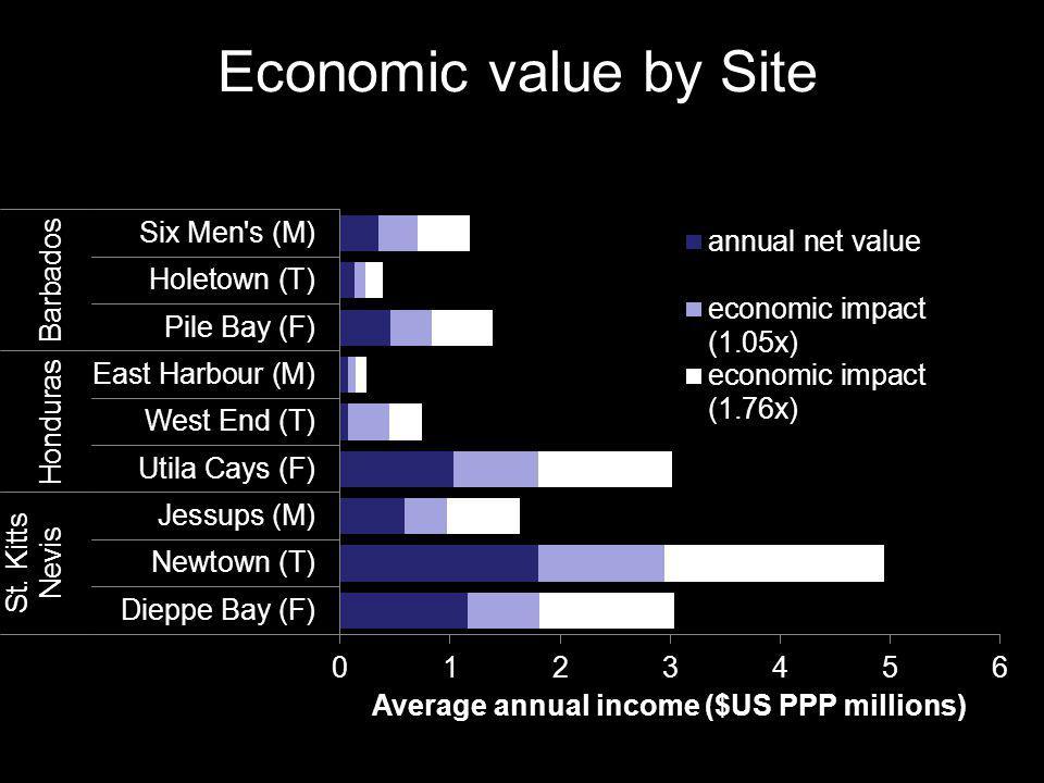 Economic value by Site