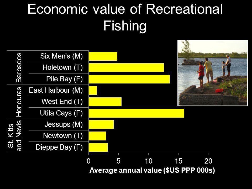 Economic value of Recreational Fishing