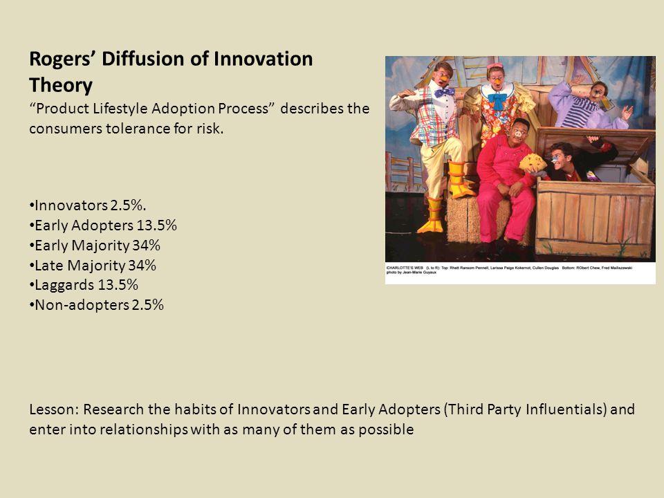 Innovators 2.5%.