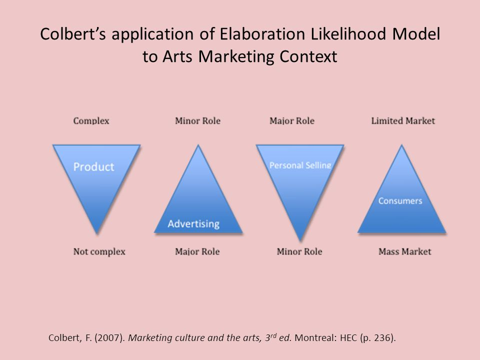 Colberts application of Elaboration Likelihood Model to Arts Marketing Context Colbert, F.