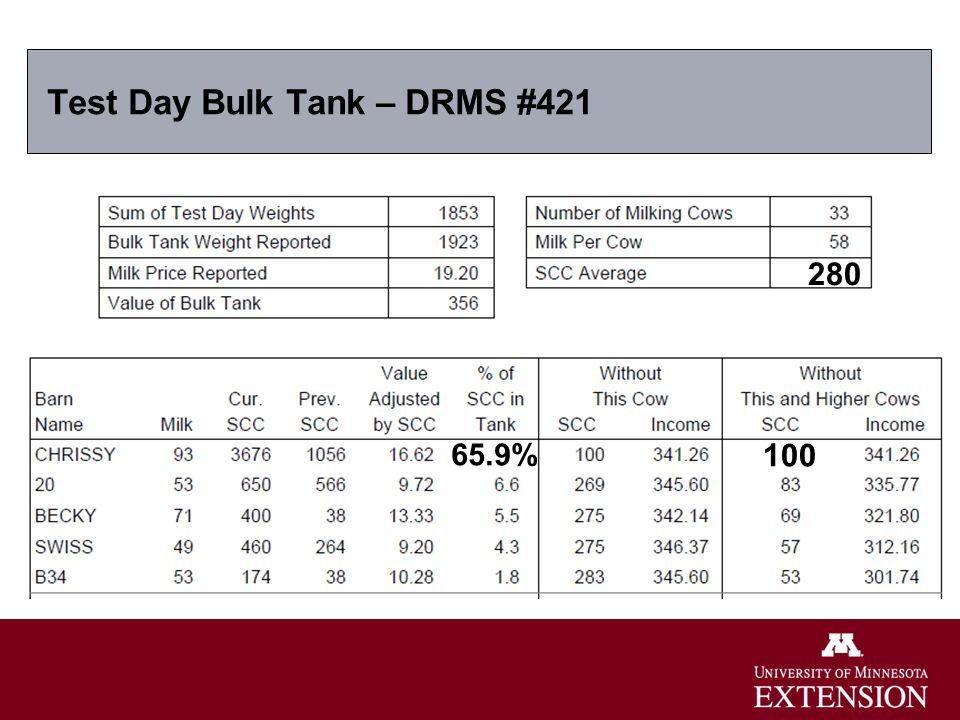 Test Day Bulk Tank – DRMS #421 65.9% 280 100