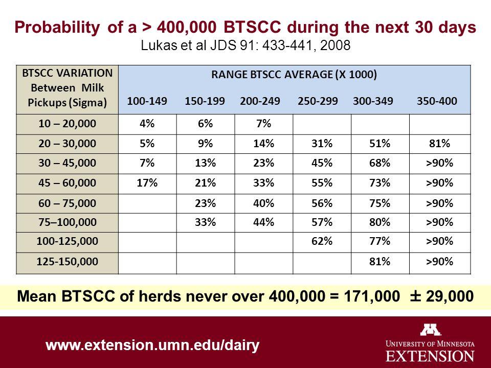 Probability of a > 400,000 BTSCC during the next 30 days Lukas et al JDS 91: 433-441, 2008 BTSCC VARIATION Between Milk Pickups (Sigma) RANGE BTSCC AVERAGE (X 1000) 100-149 150-199 200-249 250-299 300-349 350-400 10 – 20,0004%6%7% 20 – 30,0005%9%14%31%51%81% 30 – 45,0007%13%23%45%68%>90% 45 – 60,00017%21%33%55%73%>90% 60 – 75,00023%40%56%75%>90% 75–100,00033%44%57%80%>90% 100-125,00062%77%>90% 125-150,00081%>90% Mean BTSCC of herds never over 400,000 = 171,000 ± 29,000 www.extension.umn.edu/dairy
