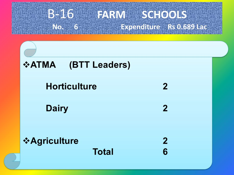 B-16 FARM SCHOOLS No.6ExpenditureRs 0.689 Lac ATMA(BTT Leaders) Horticulture2 Dairy2 Agriculture2 Total6 ATMA(BTT Leaders) Horticulture2 Dairy2 Agricu