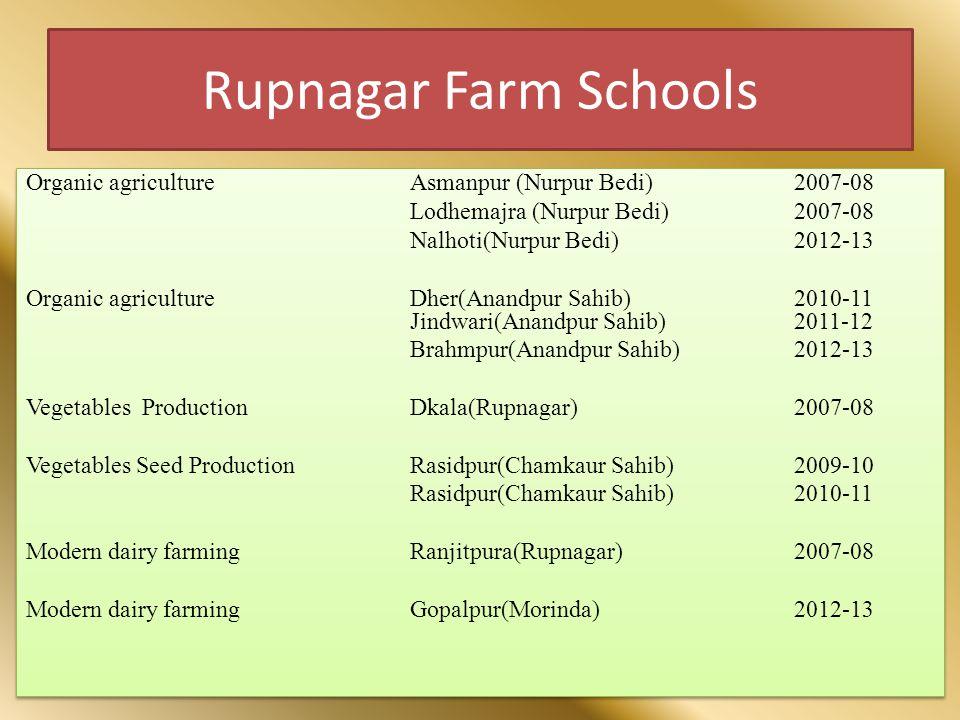Rupnagar Farm Schools Organic agricultureAsmanpur (Nurpur Bedi)2007-08 Lodhemajra (Nurpur Bedi)2007-08 Nalhoti(Nurpur Bedi)2012-13 Organic agriculture