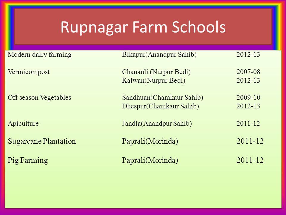 Rupnagar Farm Schools Modern dairy farming Bikapur(Anandpur Sahib)2012-13 VermicompostChanauli (Nurpur Bedi)2007-08 Kalwan(Nurpur Bedi)2012-13 Off sea