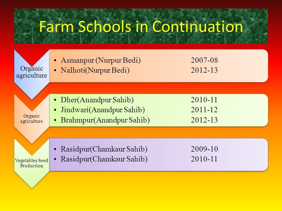 Farm Schools in Continuation Organic agriculture Asmanpur (Nurpur Bedi)2007-08 Nalhoti(Nurpur Bedi)2012-13 Organic agriculture Dher(Anandpur Sahib)201