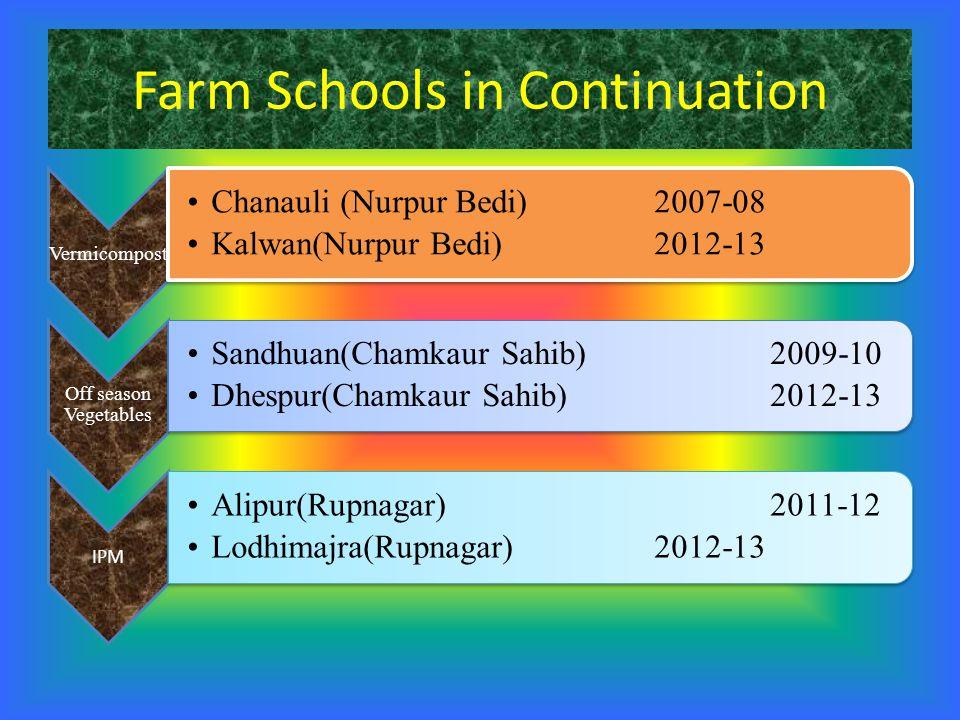 Farm Schools in Continuation Vermicompost Chanauli (Nurpur Bedi)2007-08 Kalwan(Nurpur Bedi)2012-13 Off season Vegetables Sandhuan(Chamkaur Sahib)2009-