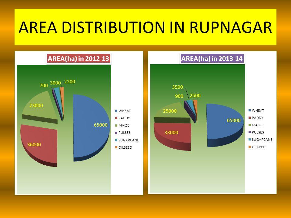 AREA DISTRIBUTION IN RUPNAGAR