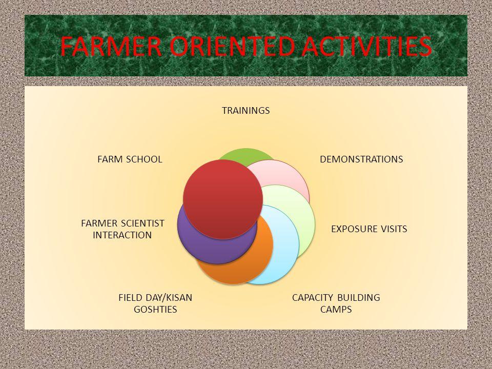 FARMER ORIENTED ACTIVITIES TRAININGS DEMONSTRATIONS EXPOSURE VISITS CAPACITY BUILDING CAMPS FIELD DAY/KISAN GOSHTIES FARMER SCIENTIST INTERACTION FARM