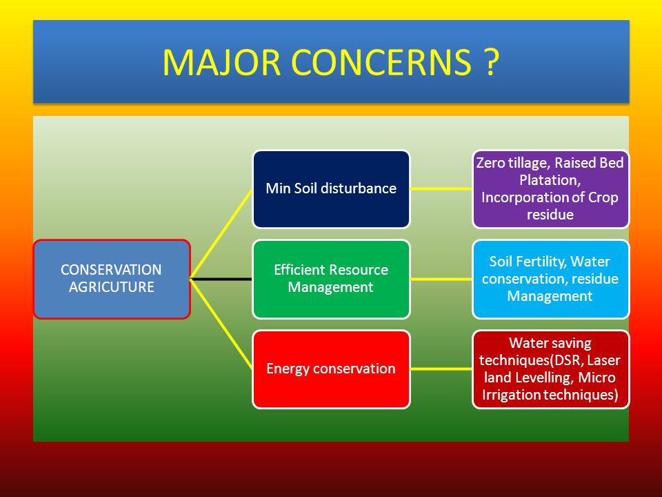 MAJOR CONCERNS ? CONSERVATION AGRICUTURE Min Soil disturbance Zero tillage, Raised Bed Platation, Incorporation of Crop residue Efficient Resource Man