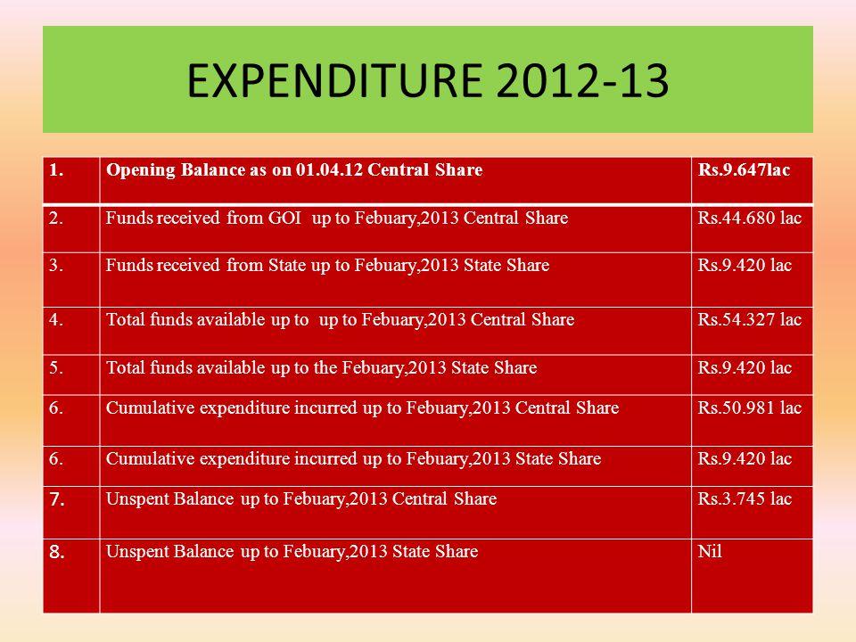 Calculation of cost per unit of activity Exposure Visits No.