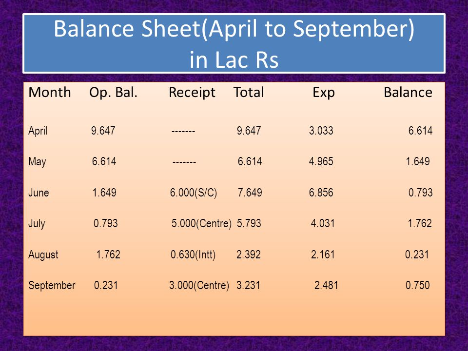 Balance Sheet(April to September) in Lac Rs Month Op. Bal.Receipt Total Exp Balance April 9.647 ------- 9.647 3.033 6.614 May 6.614 ------- 6.614 4.96