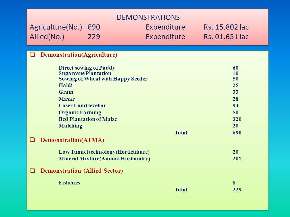 Farm Schools in Continuation Vermicompost Chanauli (Nurpur Bedi)2007-08 Kalwan(Nurpur Bedi)2012-13 Off season Vegetables Sandhuan(Chamkaur Sahib)2009-10 Dhespur(Chamkaur Sahib)2012-13 IPM Alipur(Rupnagar)2011-12 Lodhimajra(Rupnagar) 2012-13